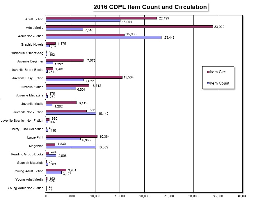 2016 Item Count and Circ