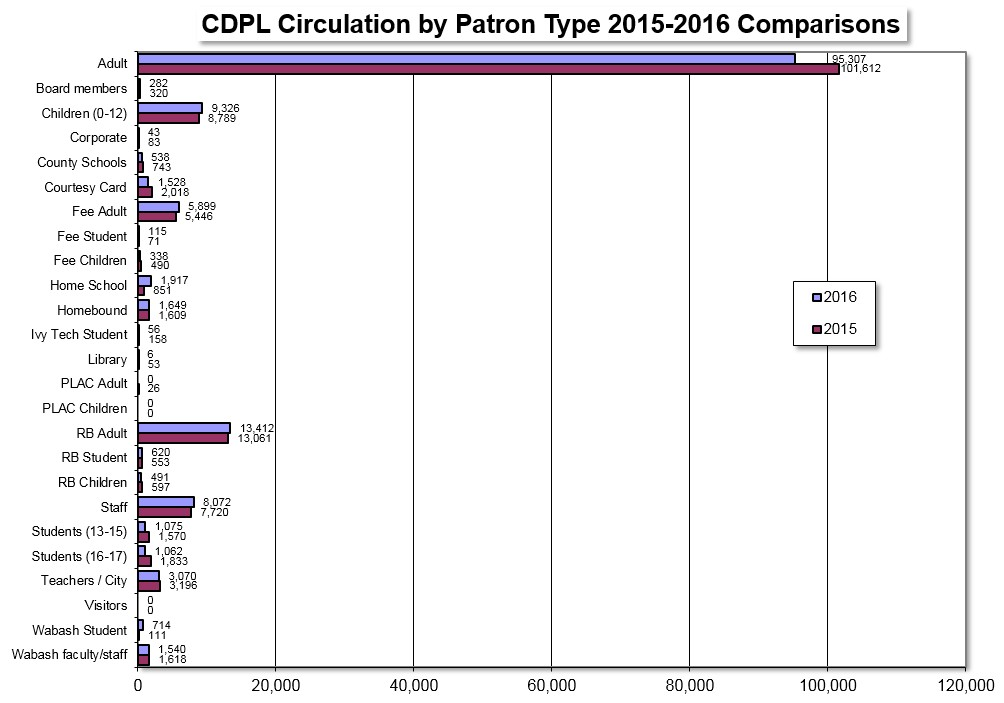 circ by patron type 2016