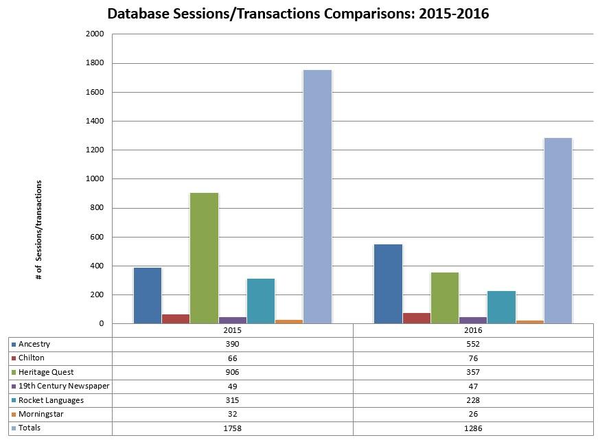 database transactions 2015-2016