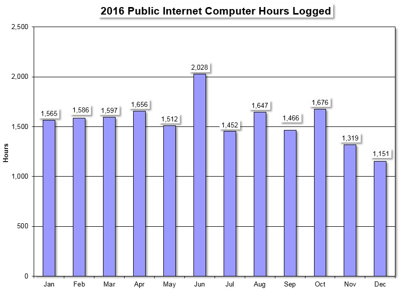 internet hours logged 2016