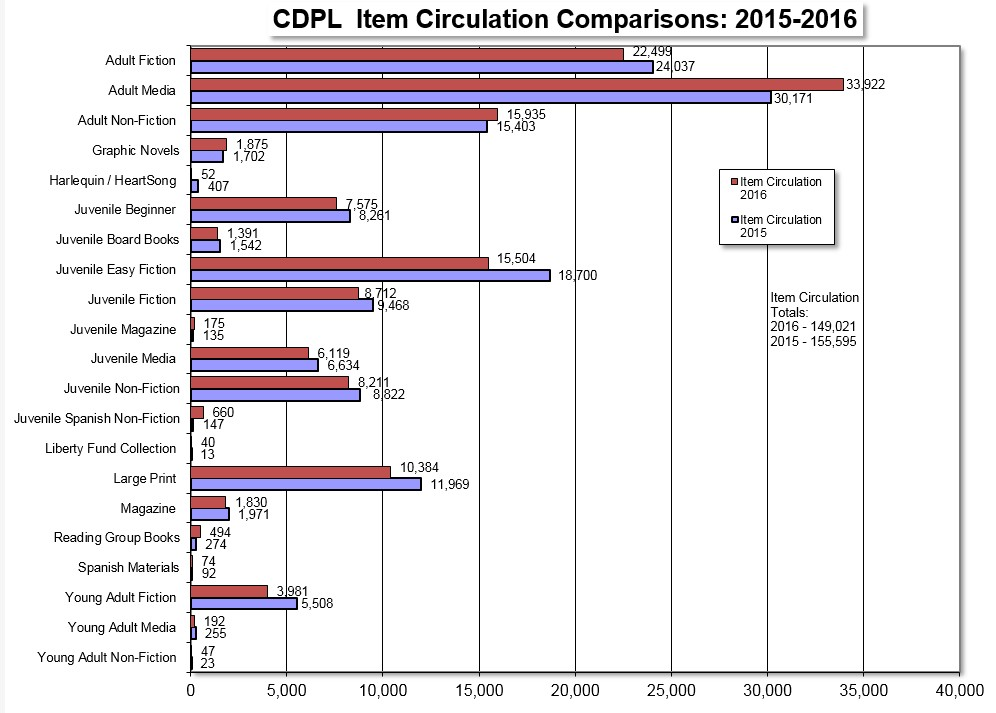 item and circ comparisons 2016