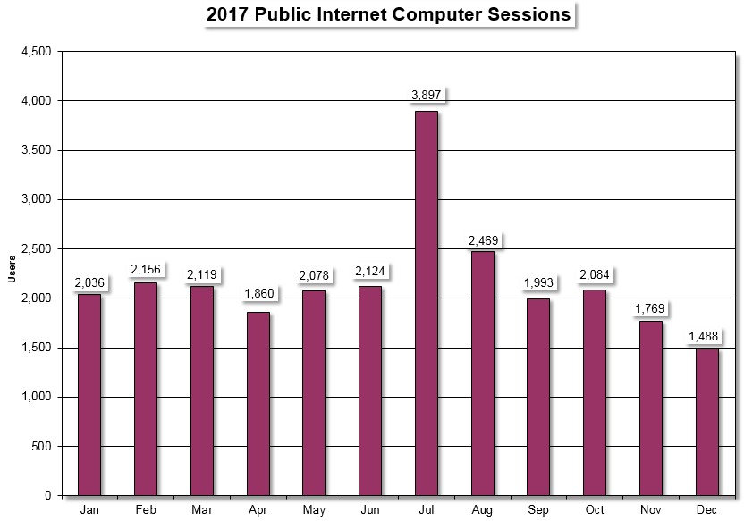 2017 public internet sessions