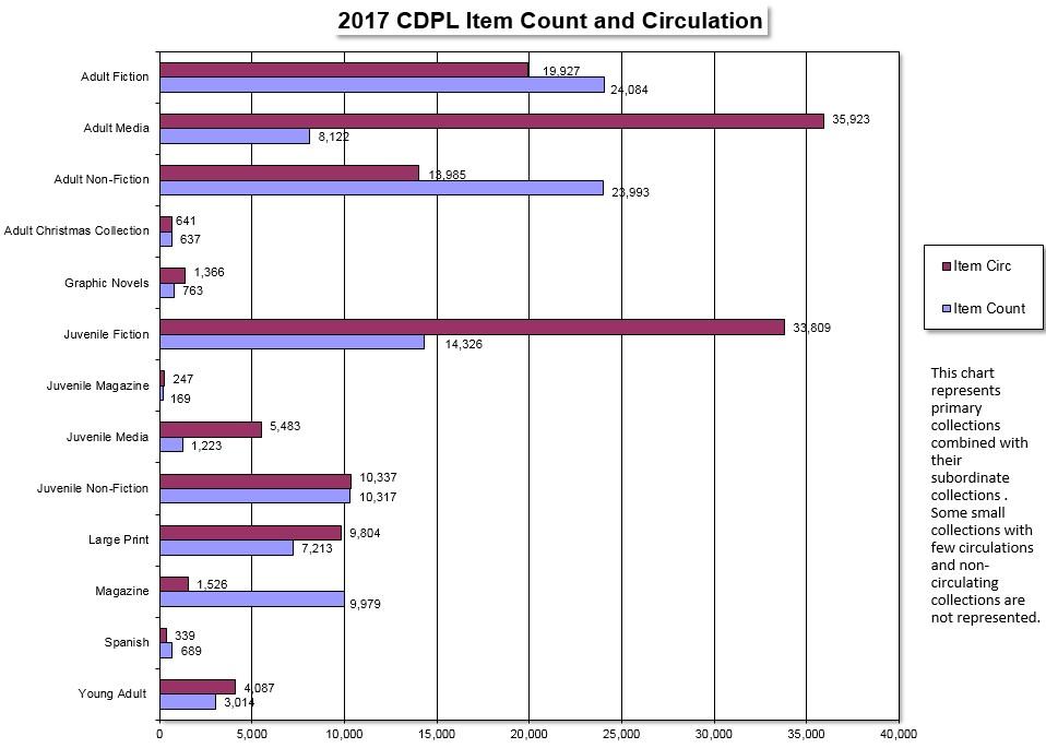 2017 stats circulation and item