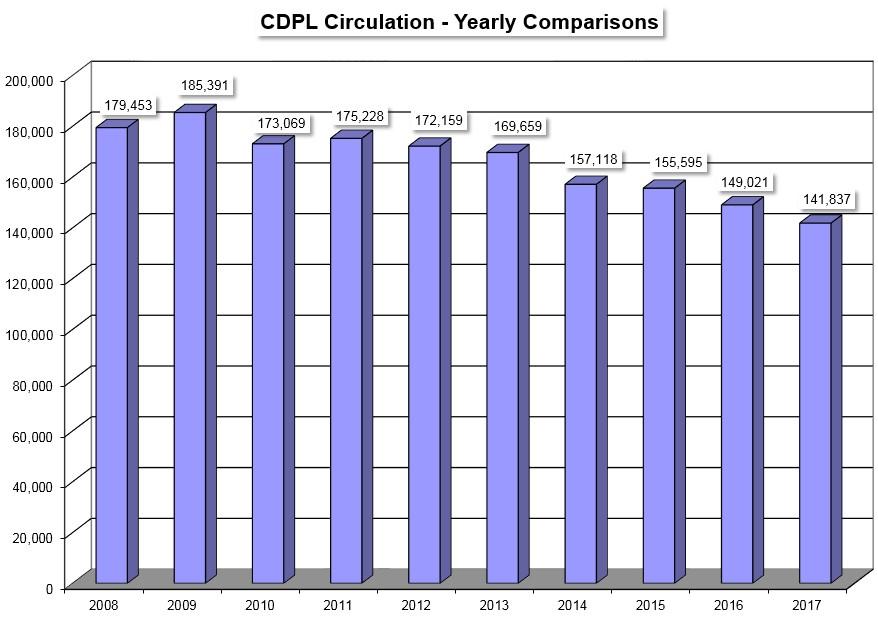 stats -- historical circulation