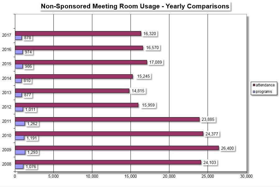 2017 meeting room use