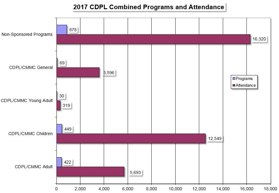 2017 stats CDPL programs