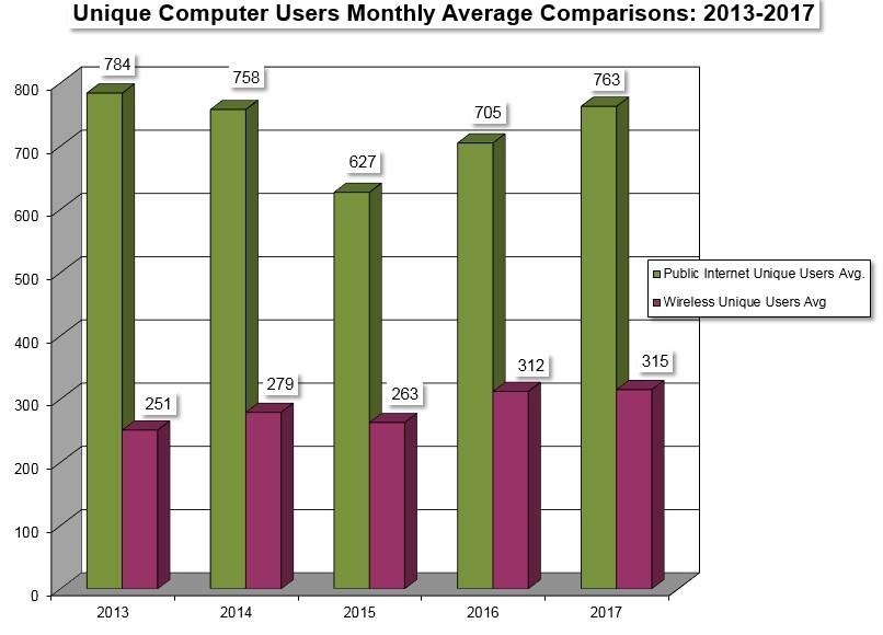 Stats -- online usage